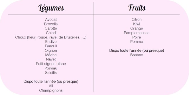 fruits et légumes de saison 2
